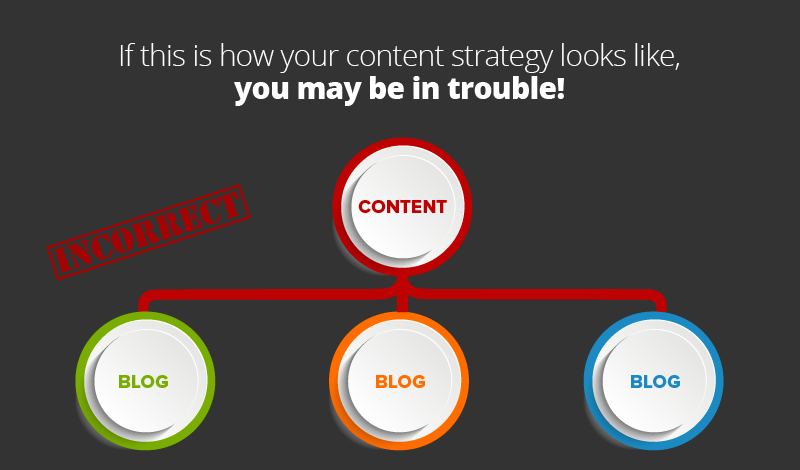 Content Marketing is not just blogging!