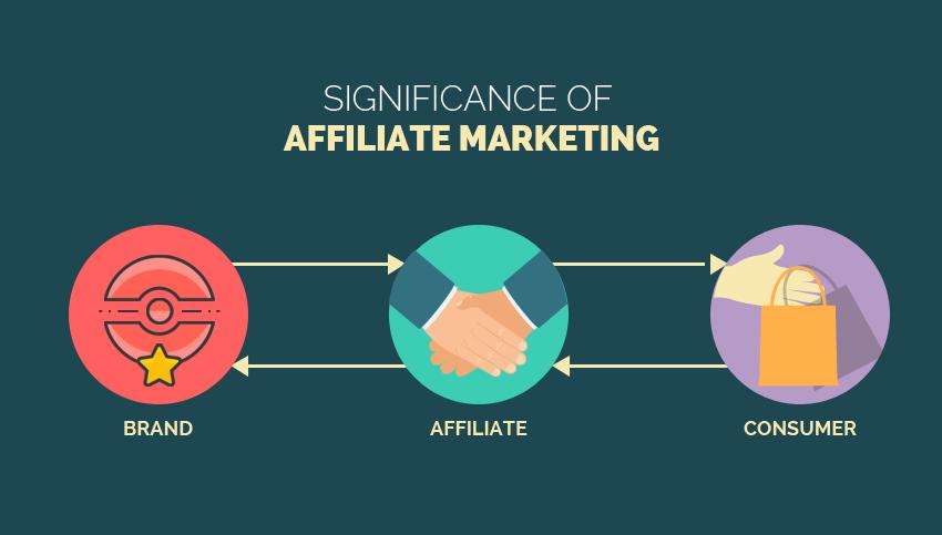 Affiliate Marketing Program - An Older yet Smarter Marketing Strategy!