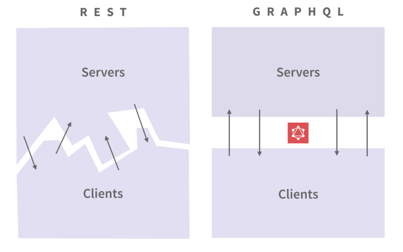 What is GraphQL