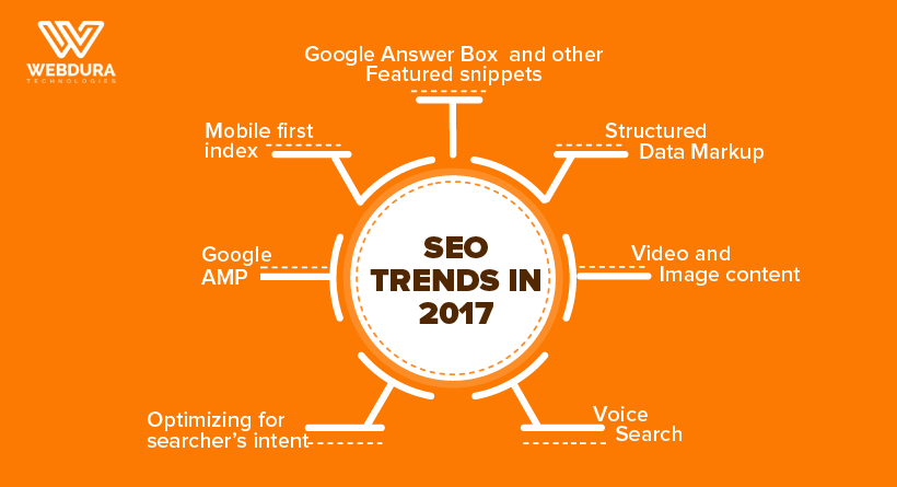 SEO Trends to Prepare for in 2017