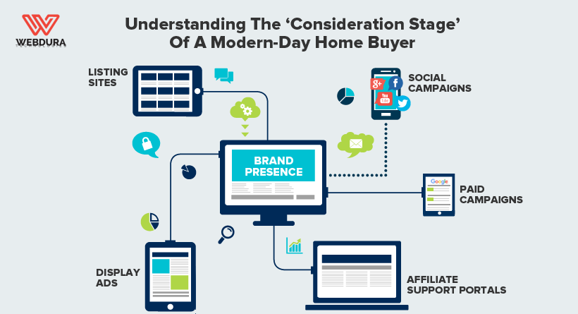 Understanding the 'Consideration Stage' of a Modern-Day Home Buyer